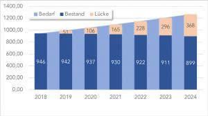 Personalentwicklung Deutschland (IT Fachkräfte)